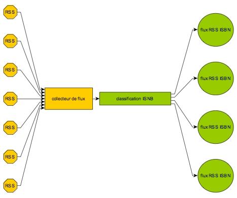 Exemple de flux RSS aggrégés et redistribués par taxonomie ISBN